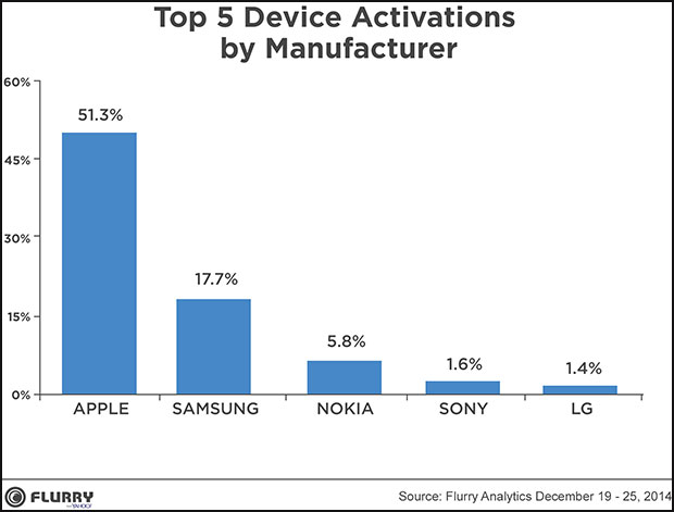 Device Activations