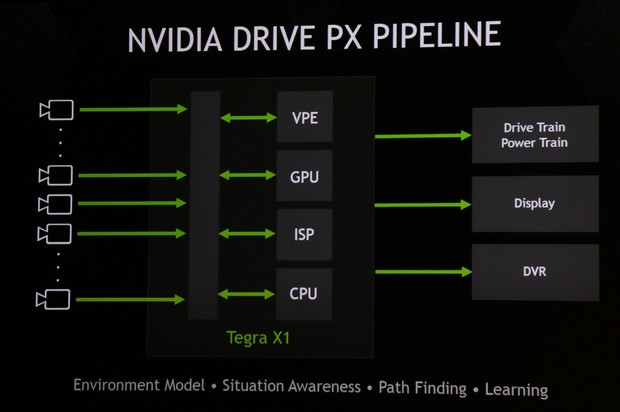 Drive PX Pipeline