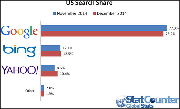 U.S. Search Share