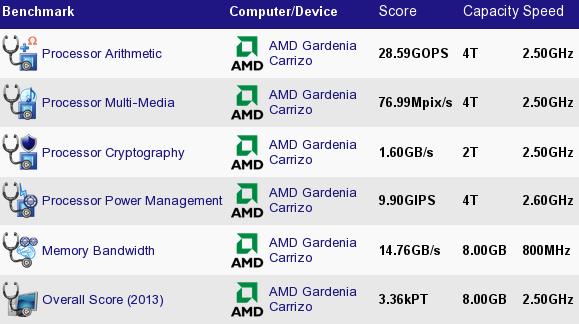 AMD Gardenia Carrizo Performance