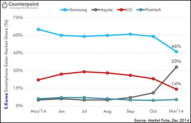 Counterpoint Smartphone Graph