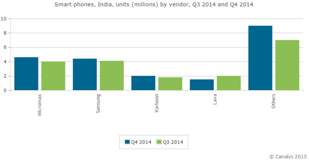 Samsung has lost the sales crown in India to Micromax, but not by much.