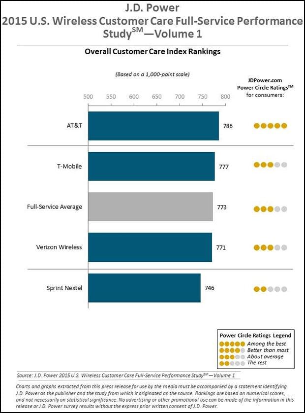 J.D.Power Customer Service Graph