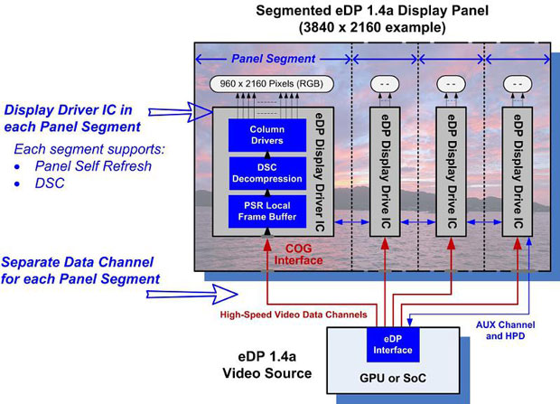 Embedded Display Port will make 8K possible on laptops, smartphones, and other mobile devices.