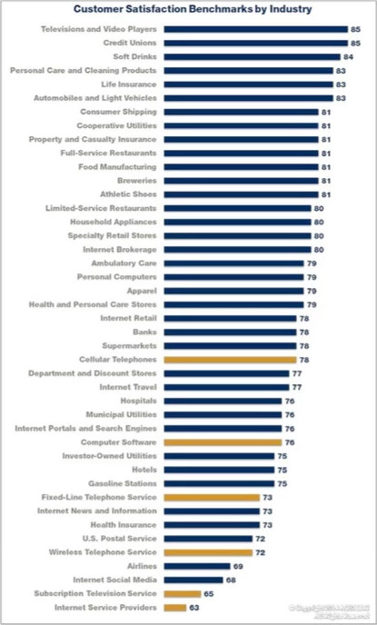 Customer Service Rankings