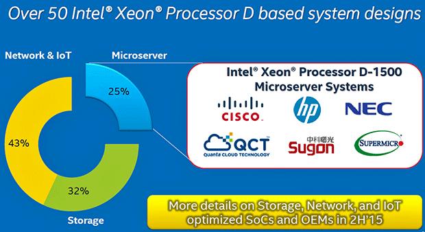 Intel Xeon D Slide 2