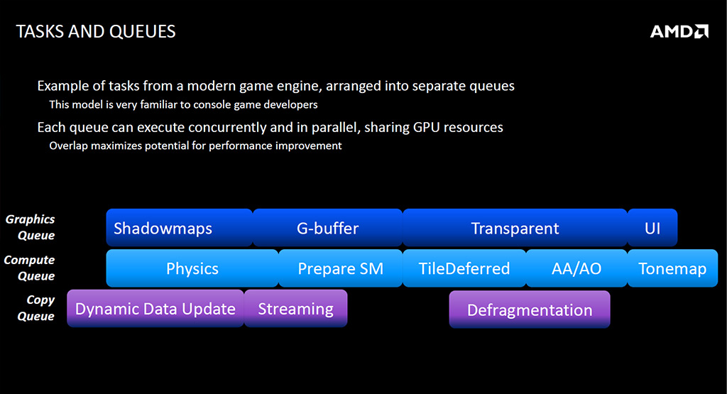 AMD Touts Asynchronous Shader Technology In Its GCN Architecture