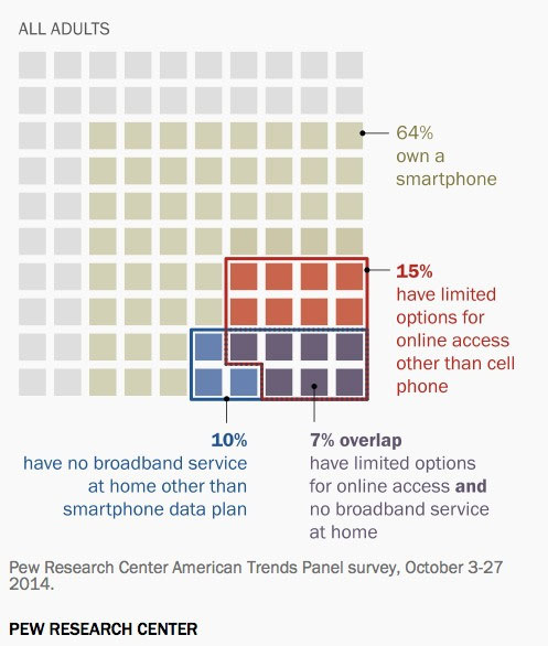 Pew Research Internet Usage Chart