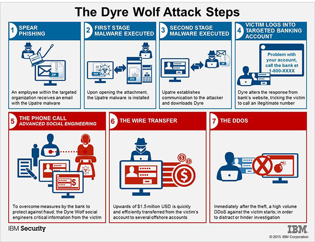 Dyre Wolf IBM