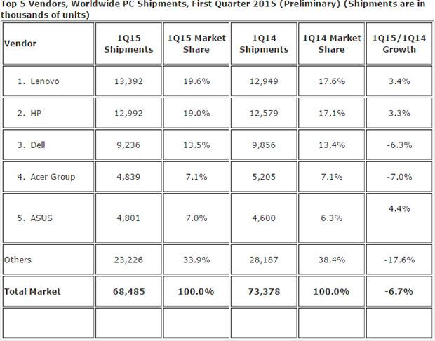 IDC's Figures