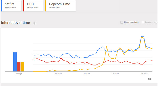 Netflix vs HBO vs Popcorn Time