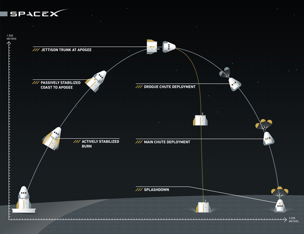 SpaceX Completes Successful Dragon Capsule Abort Test ...