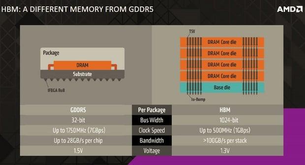 AMD HBM Bandwidth
