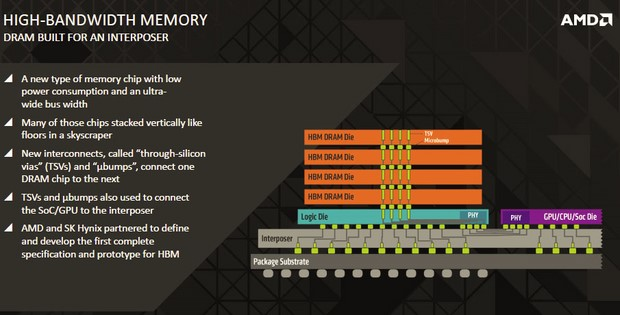 AMD HBM Stacked DRAM Die