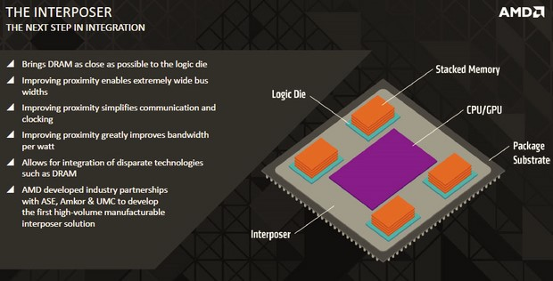AMD HDM Interposer