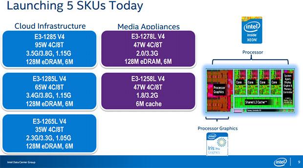 Intel Xeon Slide