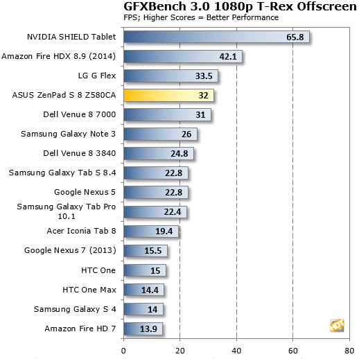 GFX Bench ZenPad Z580Ca