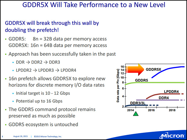 Micron GDDR5X Slide