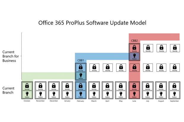 mirosoft office update chart
