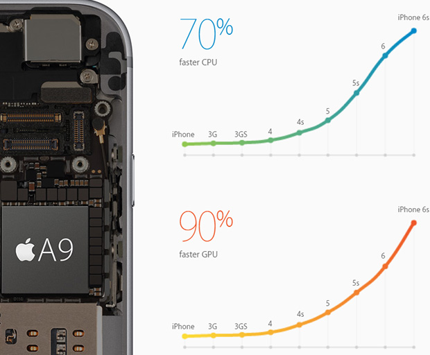 Apple A9 Performance Graphs