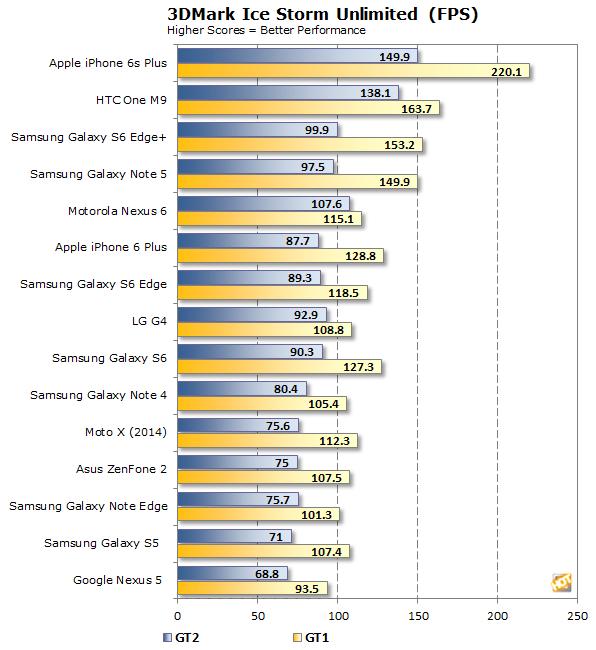 Apple iPhone 6s Plus 3DMark Unlimited FPS