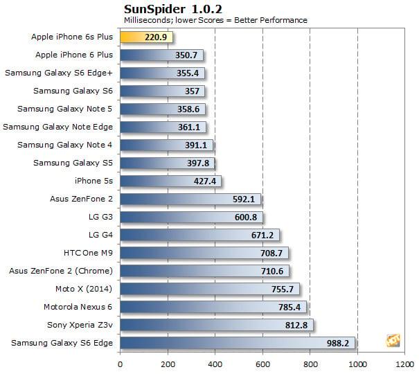 Apple iPhone 6s Plus SunSpider