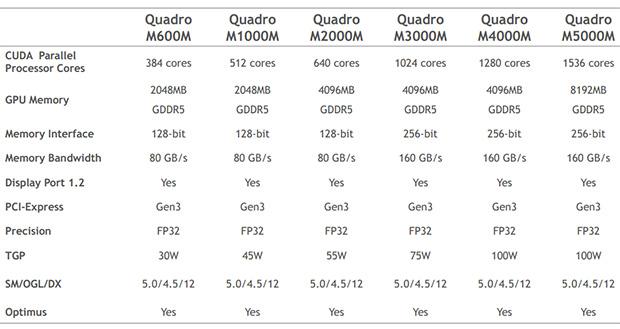 NVIDIA Quadro Mobile Chart