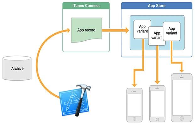 App Slicing