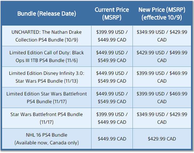 PlayStation 4 Price Cut