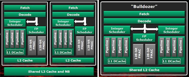 AMD Bulldozer Architecture