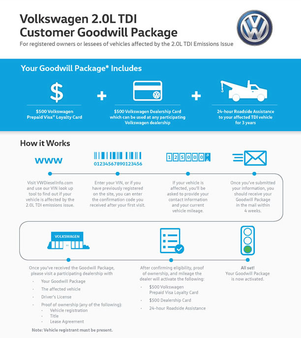 Customer Goodwill Package Overview
