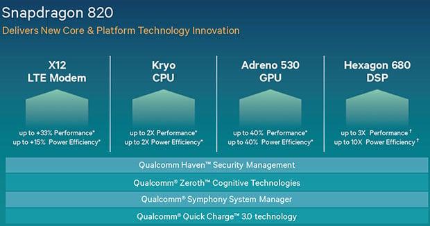 Qualcomm Snapdragon 820 Core