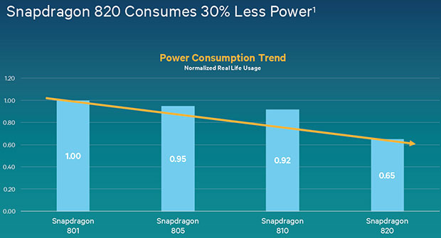 Qualcomm Snapdragon 820 Power Efficiency
