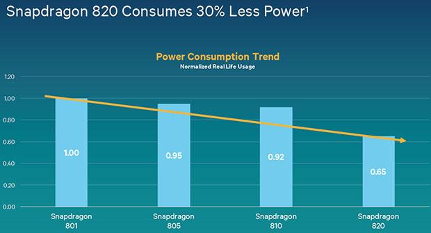 Qualcomm Snapdragon 820 Power Efficiency