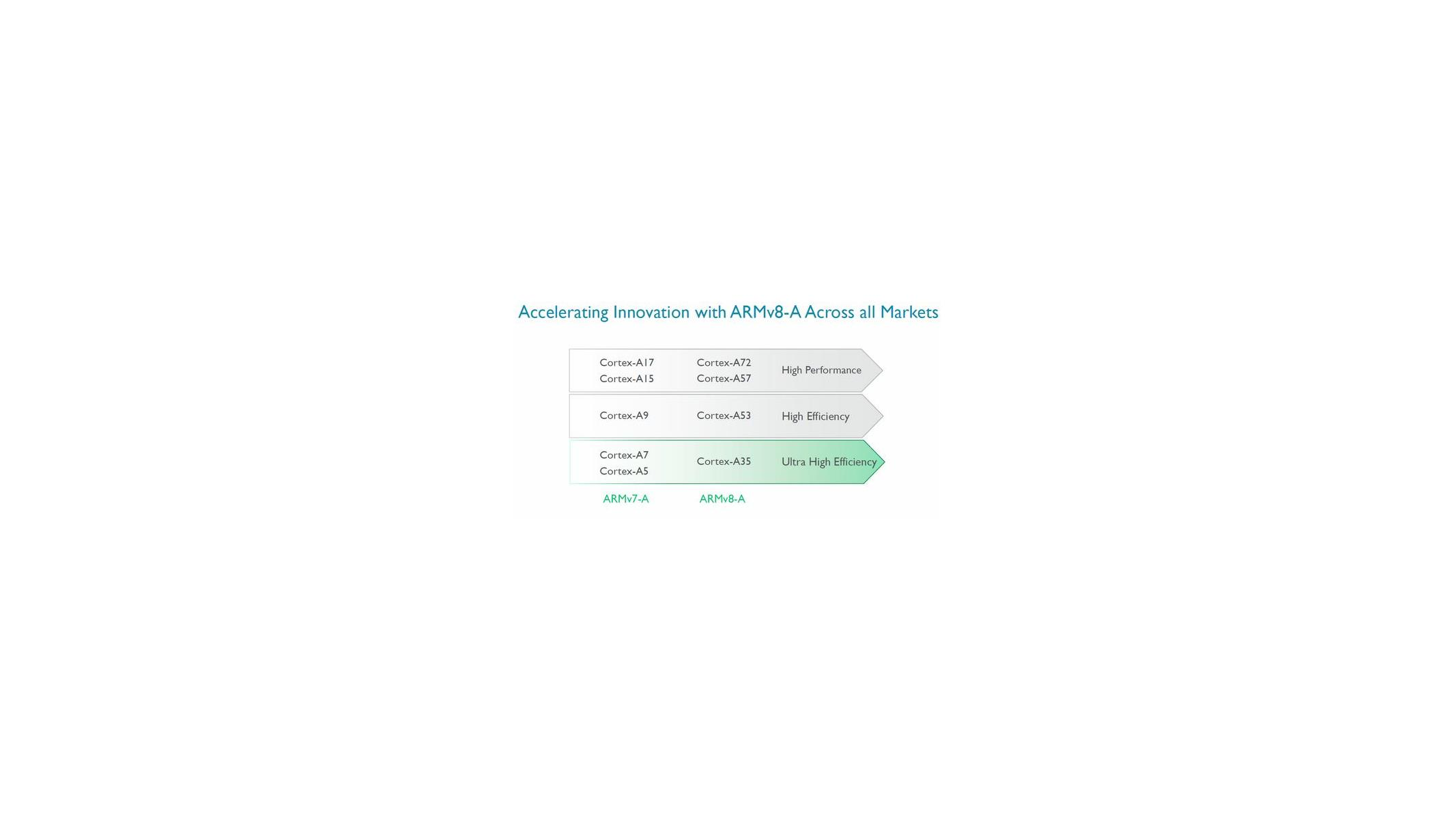ARM Launches Low Power 64-bit Cortex-A35 For 'The Next