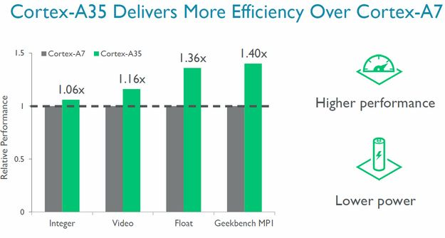 ARM Cortex A35 Performance Gains 1