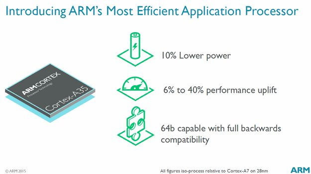 ARM Cortex A35 Slide1 1