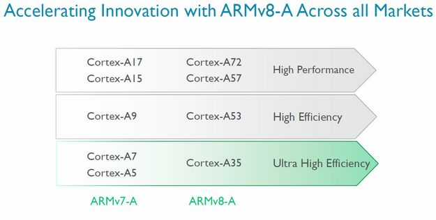 ARM Cortex A35 Slide2 1