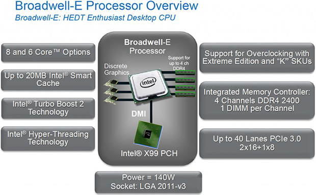 Intel Broadwell-E Chart