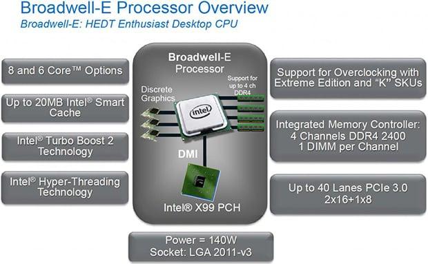 Intel Broadwell-E Chart