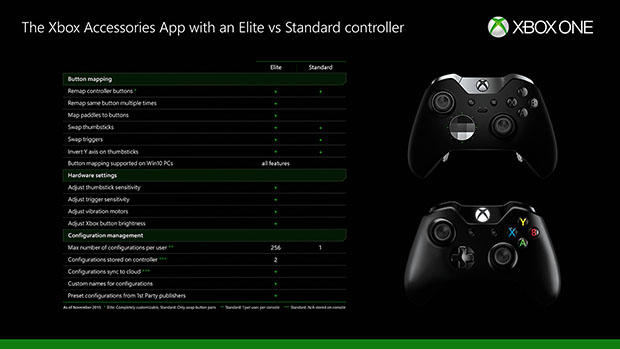 Xbox One Remapping Controller