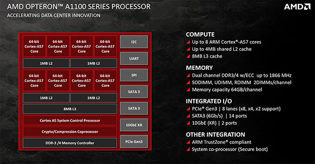 amd a1100 block diagram