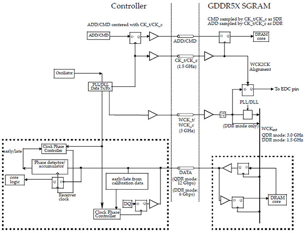 GDDR5X Example Clock Diagram