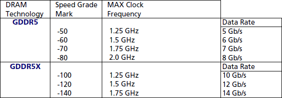 Micro GDDR5X Performance