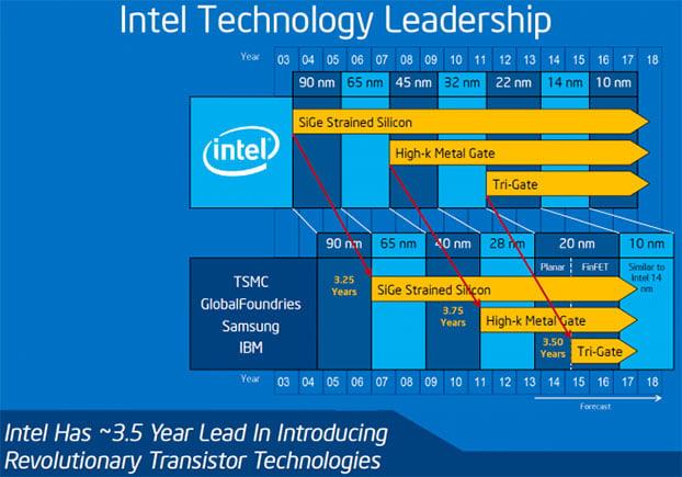 Roadmap Intel 10nm