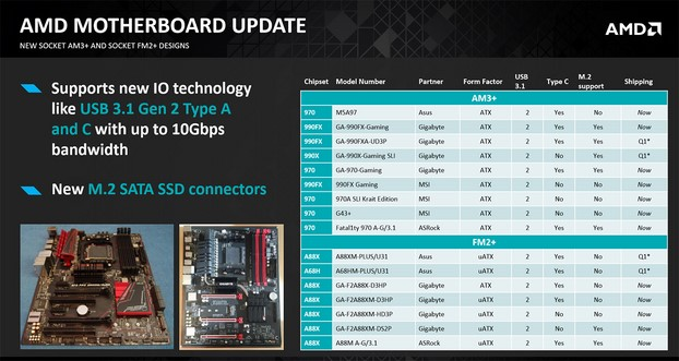 AMD Launches Enthusiast A10-7860K APU, New Mainstream Processors And