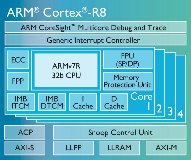Chip Diagram Cortex R8 10Dec15