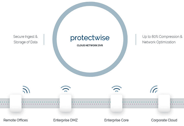 ProtectWise Cloud Network DVR