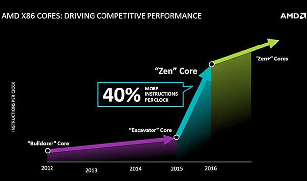 AMD Zen IPC Gain