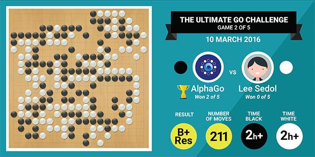 Google AlphaGo and Lee Sedol